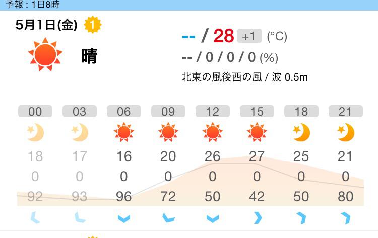 暑いと紫外線気になりませんか?